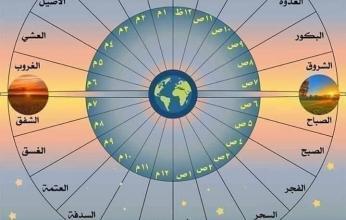 انفوجرافيك  بمسميات أخرى.. العرب أول من قسم اليوم إلى24 ساعة